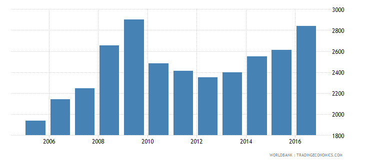 lithuania government expenditure per lower secondary student constant us$ wb data