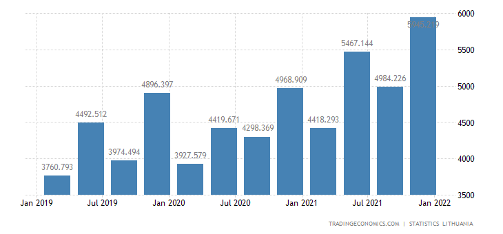 Lithuania Government Revenues