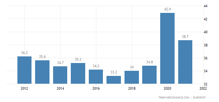 Lithuania Government Spending to GDP