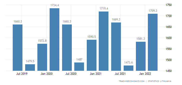 Lithuania Government Spending