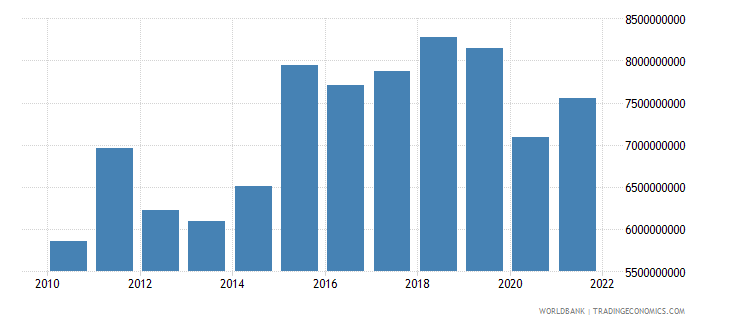 lithuania gross capital formation constant lcu wb data