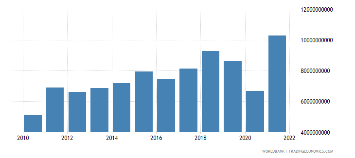 lithuania gross capital formation current lcu wb data