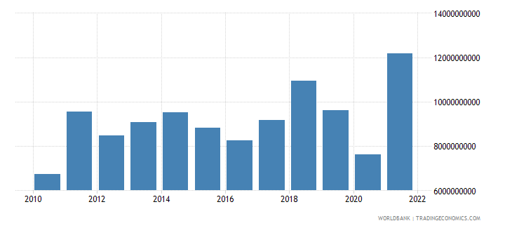lithuania gross capital formation us dollar wb data