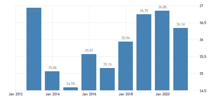 lithuania gross debt to income ratio of households af4 liab b6gd8net eurostat data