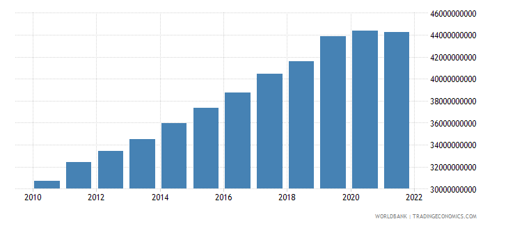 lithuania gross domestic income constant lcu wb data