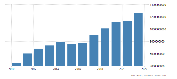 lithuania gross domestic savings current lcu wb data