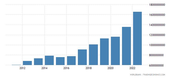 lithuania gross domestic savings current lcu wb data