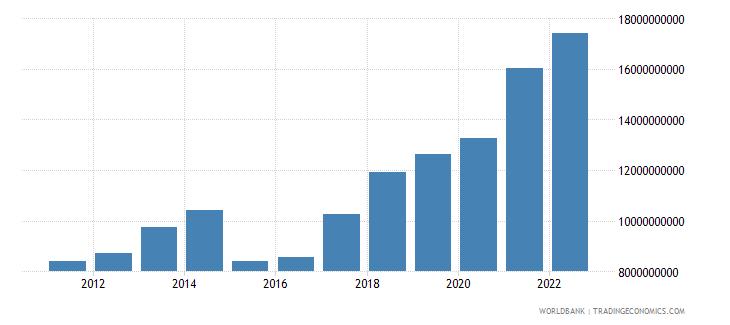 lithuania gross domestic savings us dollar wb data