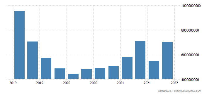 lithuania gross ext debt pos  central bank all maturities all instruments usd wb data