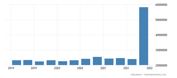 lithuania gross ext debt pos  deposit taking corp  exc cb long term all instruments usd wb data