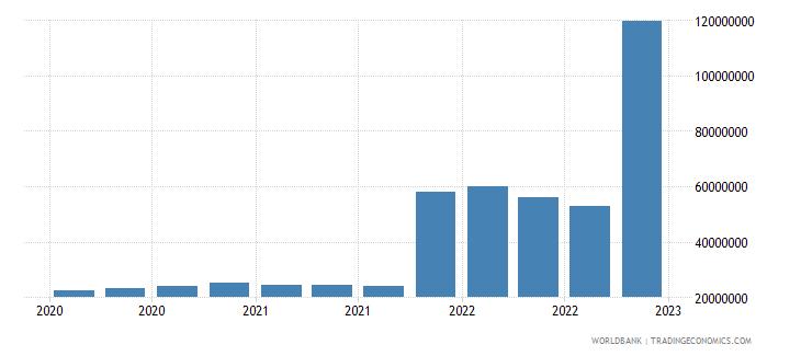 lithuania gross ext debt pos  deposit taking corp  exc cb long term debt securities usd wb data