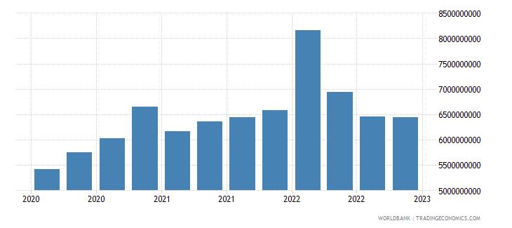 lithuania gross ext debt pos  di intercom lending all maturities all instruments usd wb data