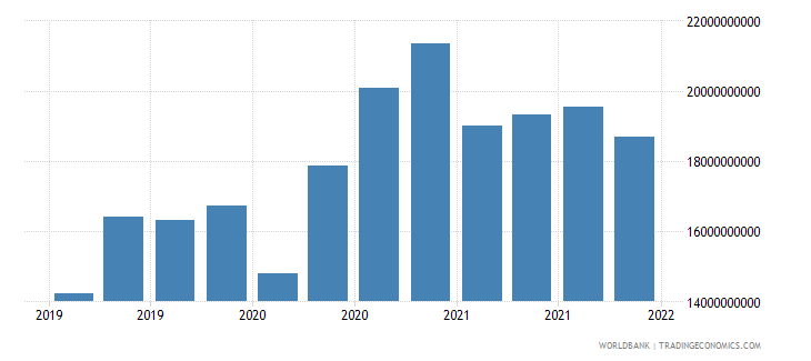 lithuania gross ext debt pos  general government long term all instruments usd wb data