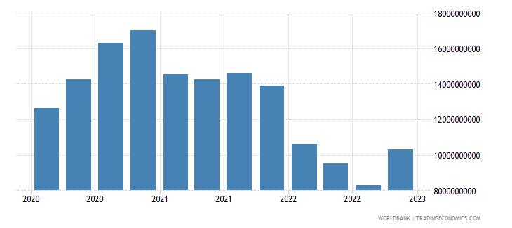 lithuania gross ext debt pos  general government long term debt securities usd wb data