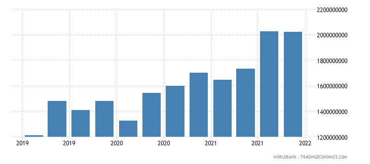 lithuania gross ext debt pos  general government short term all instruments usd wb data