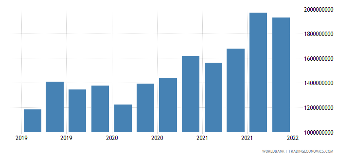 lithuania gross ext debt pos  general government short term other debt liabilities usd wb data