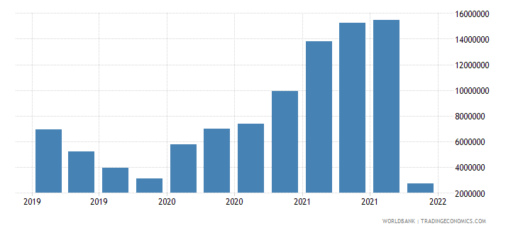 lithuania gross ext debt pos  general government short term trade credit and advances usd wb data