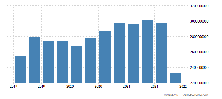 lithuania gross ext debt pos  other sectors long term loans usd wb data