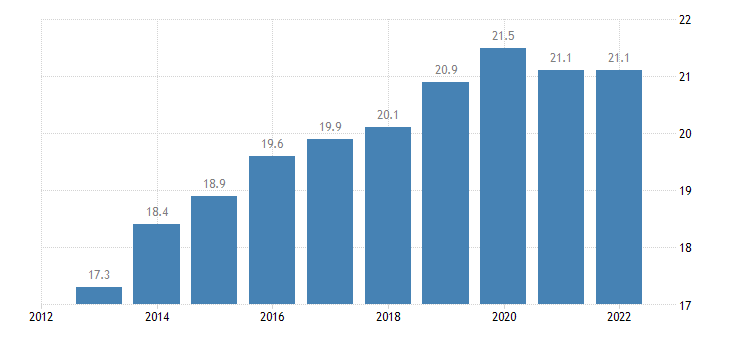 lithuania gross fixed capital formation at current prices eurostat data