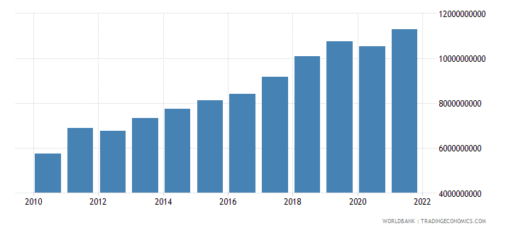 lithuania gross fixed capital formation constant 2000 us dollar wb data