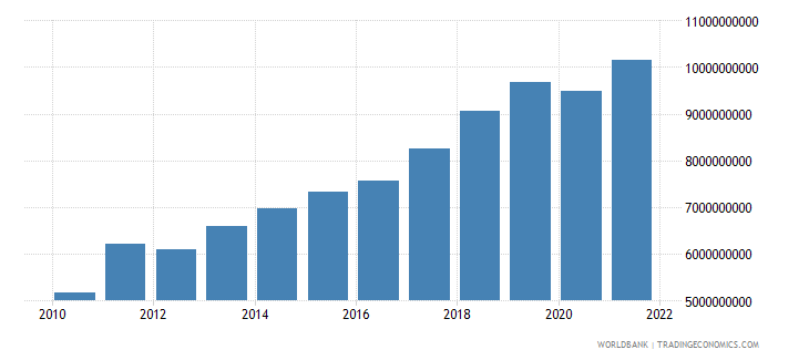 lithuania gross fixed capital formation constant lcu wb data
