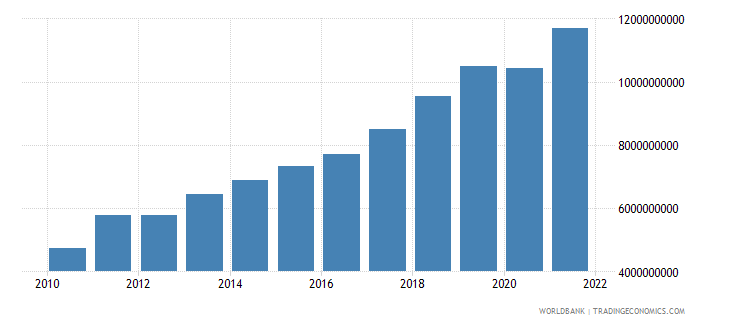 lithuania gross fixed capital formation current lcu wb data