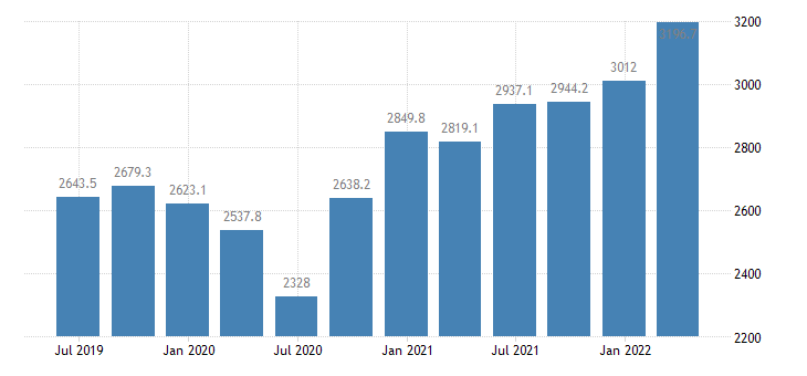 lithuania gross fixed capital formation current prices eurostat data