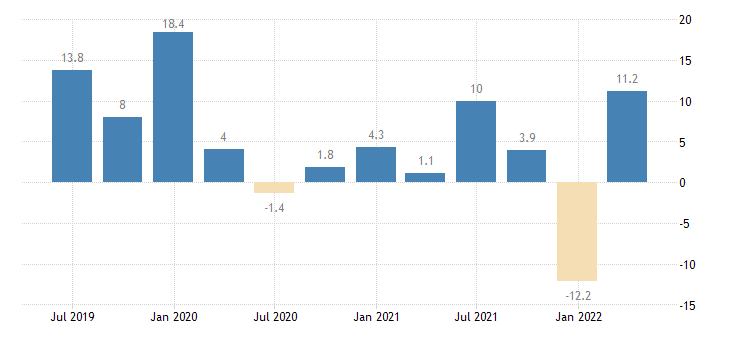 lithuania gross fixed capital formation dwellings eurostat data