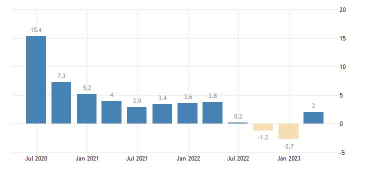 lithuania gross fixed capital formation ict equipment eurostat data