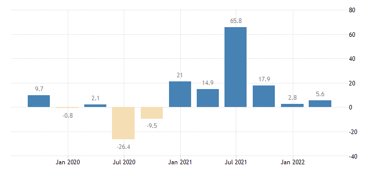 lithuania gross fixed capital formation machinery equipment weapons systems eurostat data