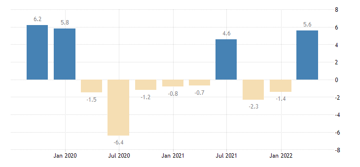 lithuania gross fixed capital formation total construction eurostat data