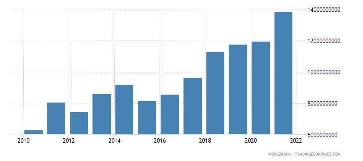 lithuania gross fixed capital formation us dollar wb data