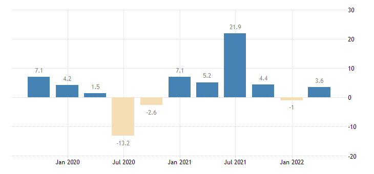 lithuania gross fixed capital formation volumes eurostat data
