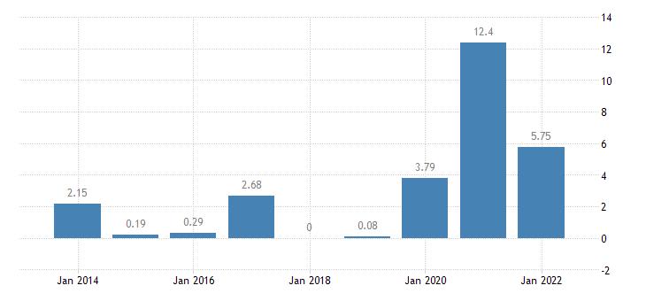 lithuania gross household saving rate b8g b6gd8net100 eurostat data