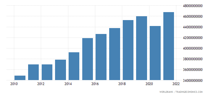 lithuania gross national expenditure constant 2000 us dollar wb data