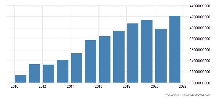 lithuania gross national expenditure constant lcu wb data