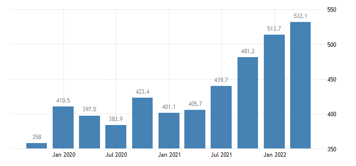 lithuania gross value added agriculture forestry fishing eurostat data