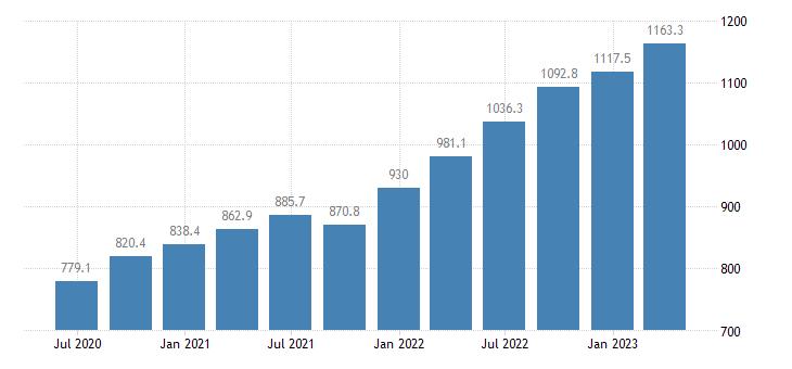 lithuania gross value added construction eurostat data