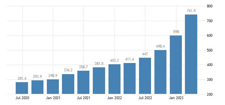 lithuania gross value added financial insurance activities eurostat data