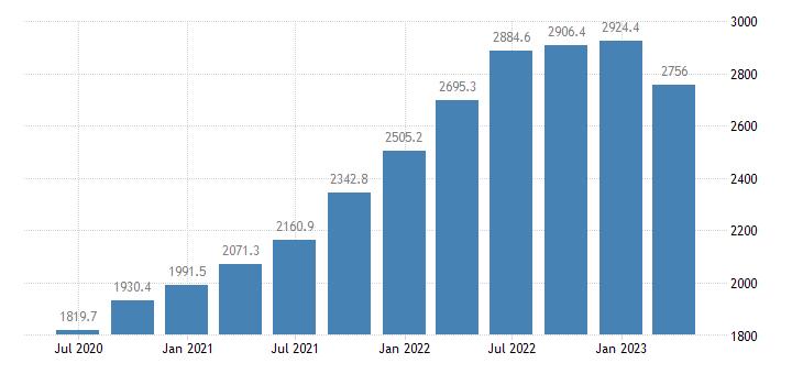 lithuania gross value added manufacturing eurostat data