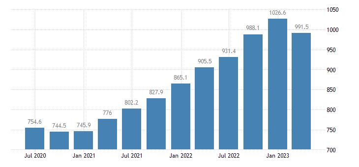 lithuania gross value added real estate activities eurostat data