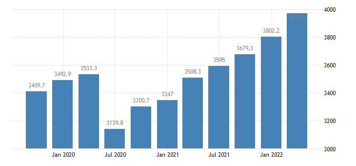 lithuania gross value added wholesale retail trade transport accommodation food service activities eurostat data