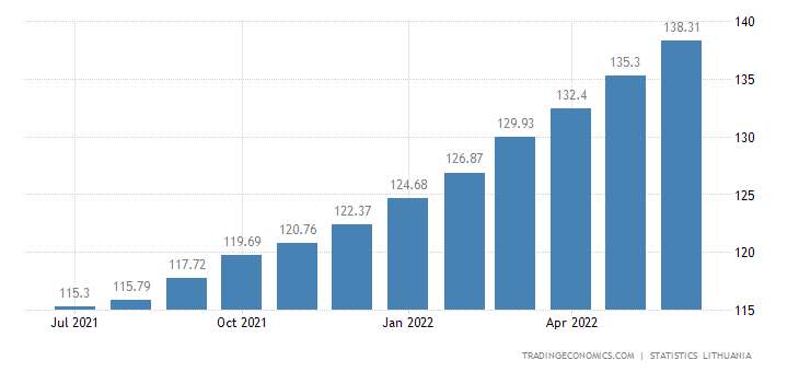 Lithuania Harmonised Consumer Prices