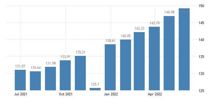 lithuania harmonised idx of consumer prices hicp actual rentals paid by tenants eurostat data