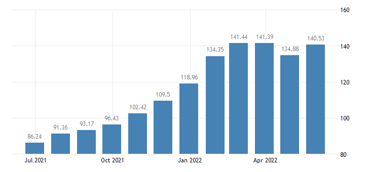 lithuania harmonised idx of consumer prices hicp administered prices energy eurostat data