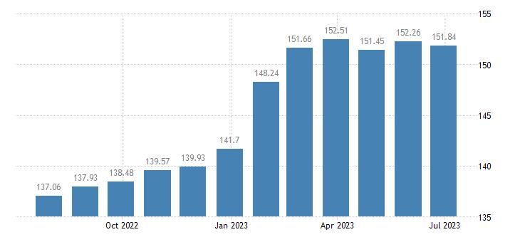 lithuania harmonised idx of consumer prices hicp alcoholic beverages eurostat data