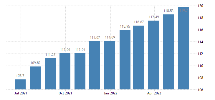 lithuania harmonised idx of consumer prices hicp articles for babies eurostat data