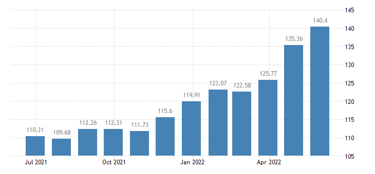 lithuania harmonised idx of consumer prices hicp beef veal eurostat data
