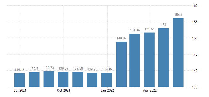 lithuania harmonised idx of consumer prices hicp beer eurostat data