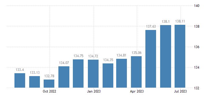 lithuania harmonised idx of consumer prices hicp bicycles eurostat data